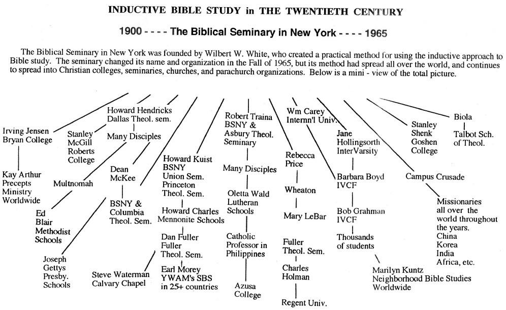 inductive bible study network chart